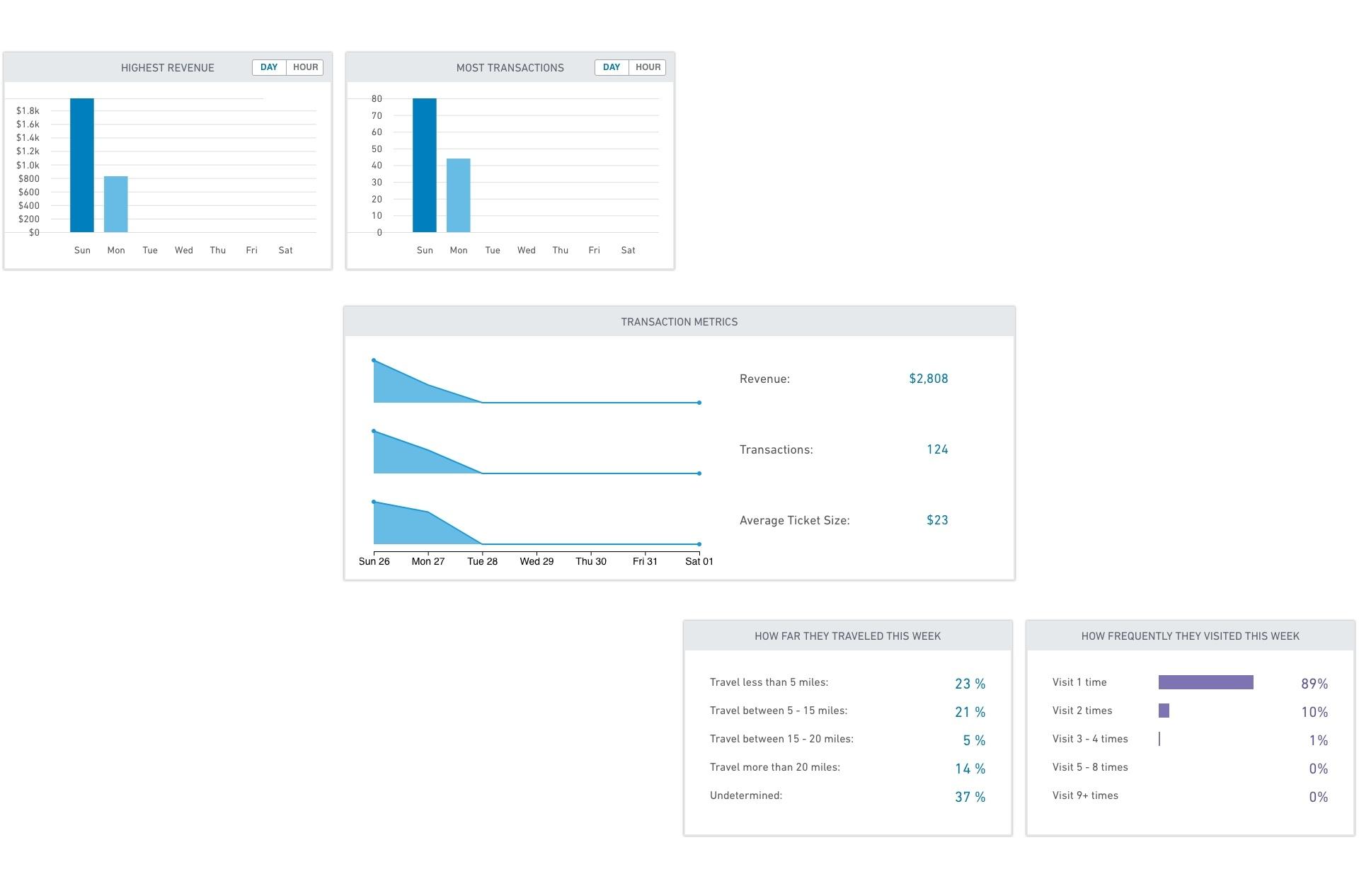 Clover Insights Customers Metrics