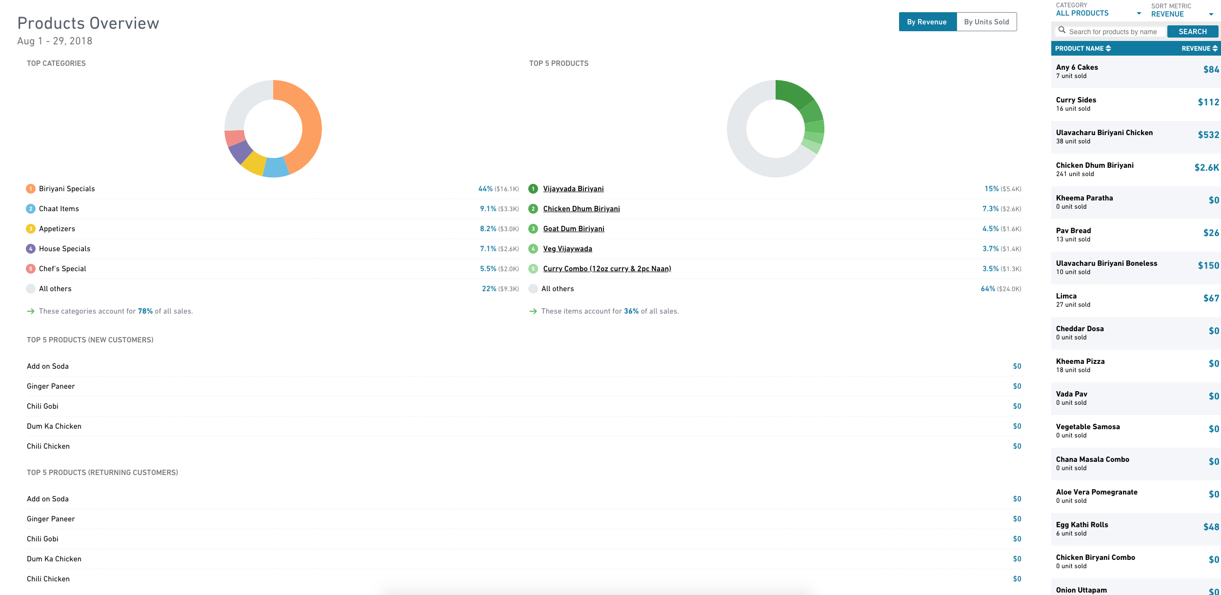 Clover Insights Products Report