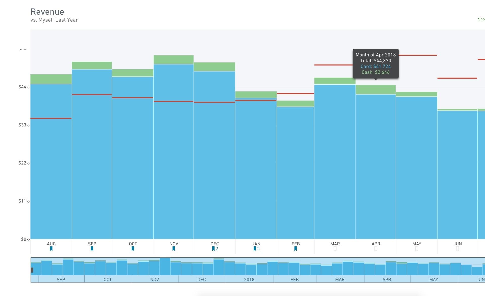 Clover Insights Revenue